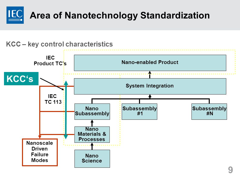 9 Nano Science Nano Materials & Processes System Integration Nano Subassembly #1 Subassembly #N Nano-enabled Product IEC Product TC s IEC TC 113 Nanoscale Driven Failure Modes KCC's KCC – key control characteristics Area of Nanotechnology Standardization