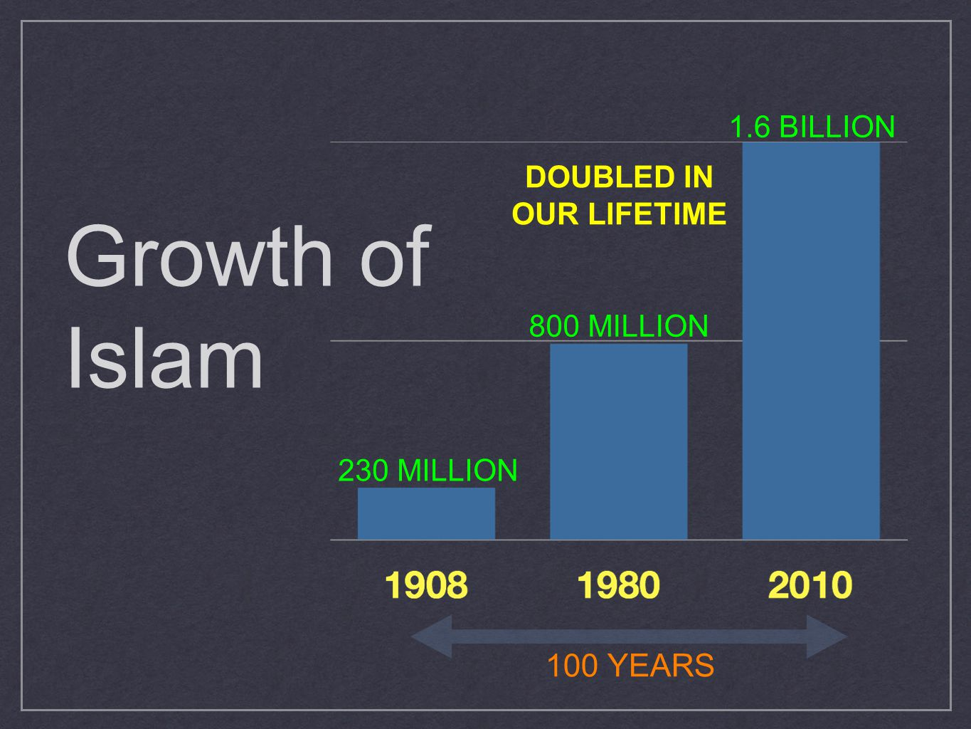 Growth of Islam 1.6 BILLION 230 MILLION 100 YEARS DOUBLED IN OUR LIFETIME 800 MILLION