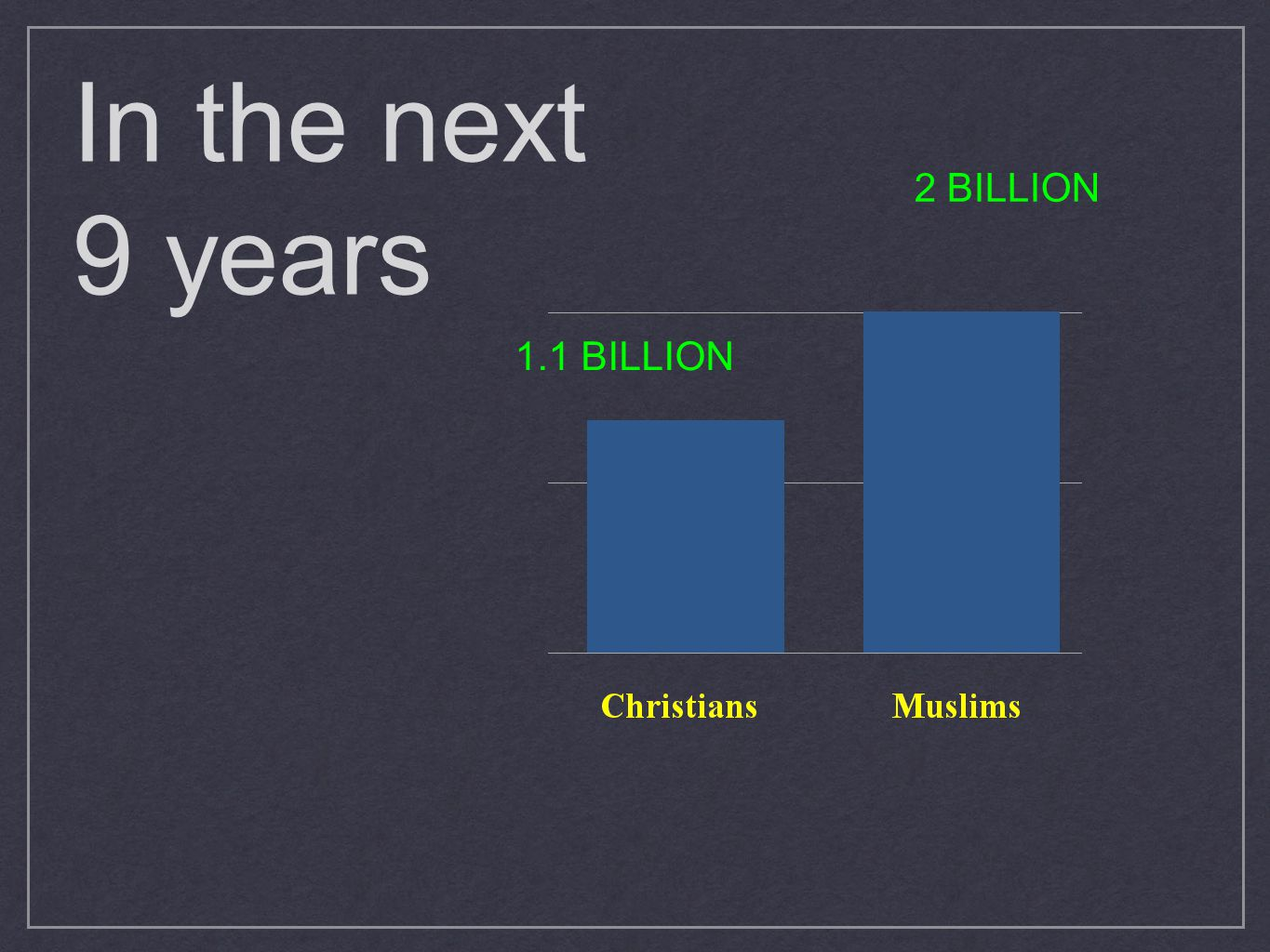 In the next 9 years 2 BILLION 1.1 BILLION