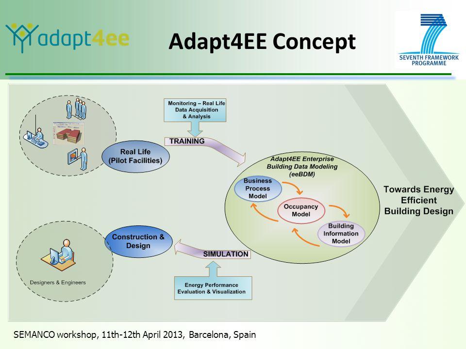 SEMANCO workshop, 11th-12th April 2013, Barcelona, Spain Adapt4EE Concept
