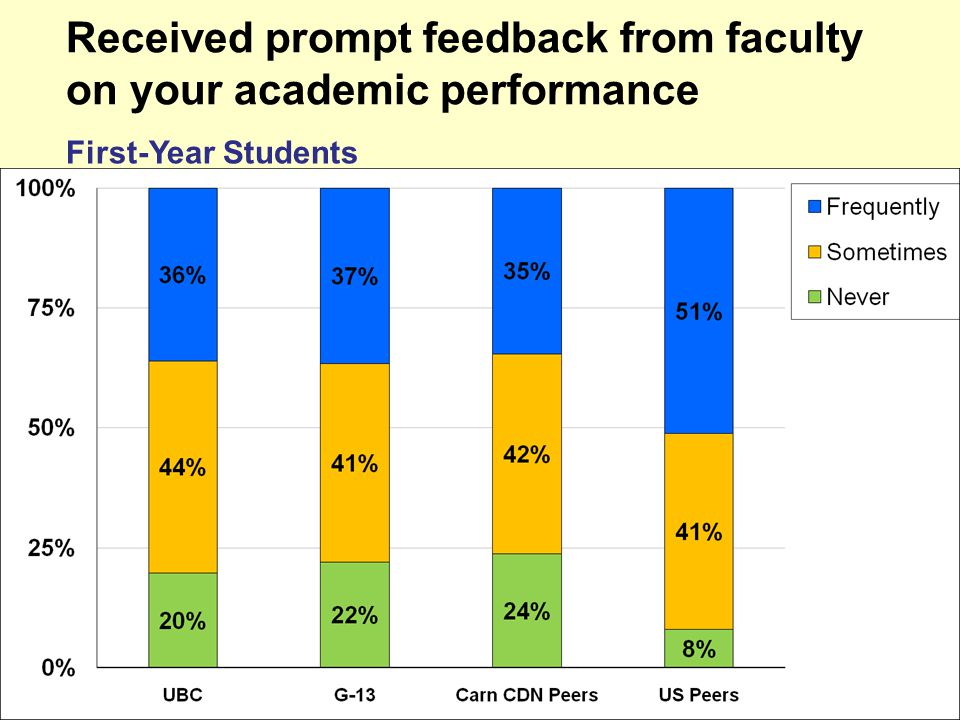 Received prompt feedback from faculty on your academic performance First-Year Students