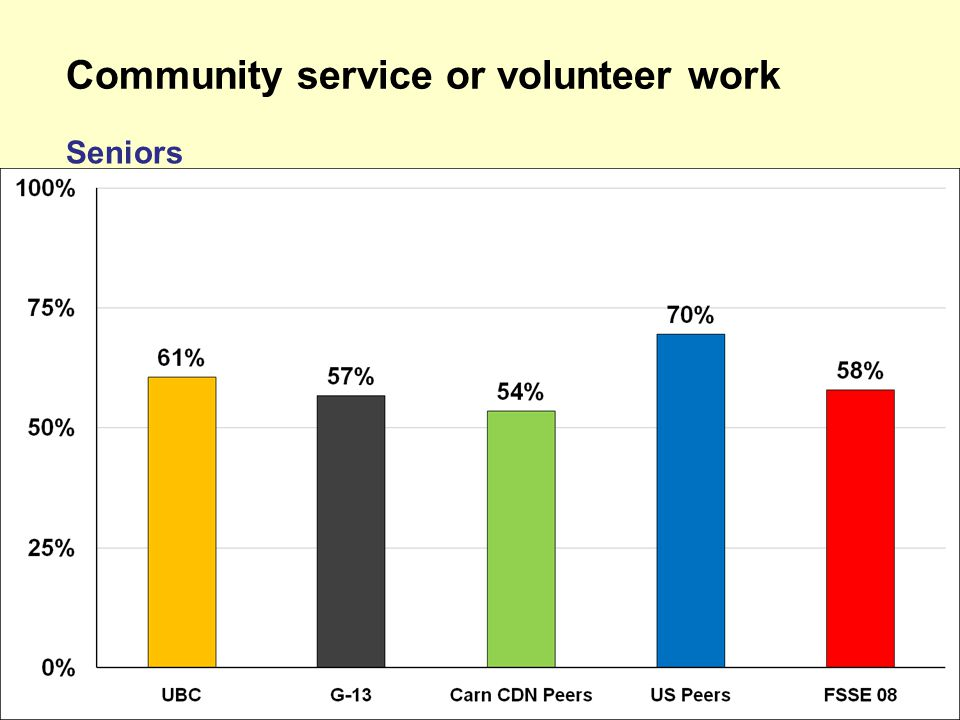 Community service or volunteer work Seniors