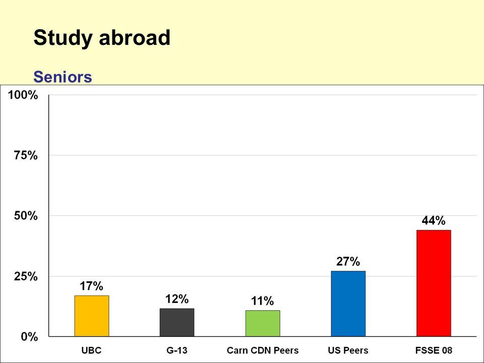 Study abroad Seniors