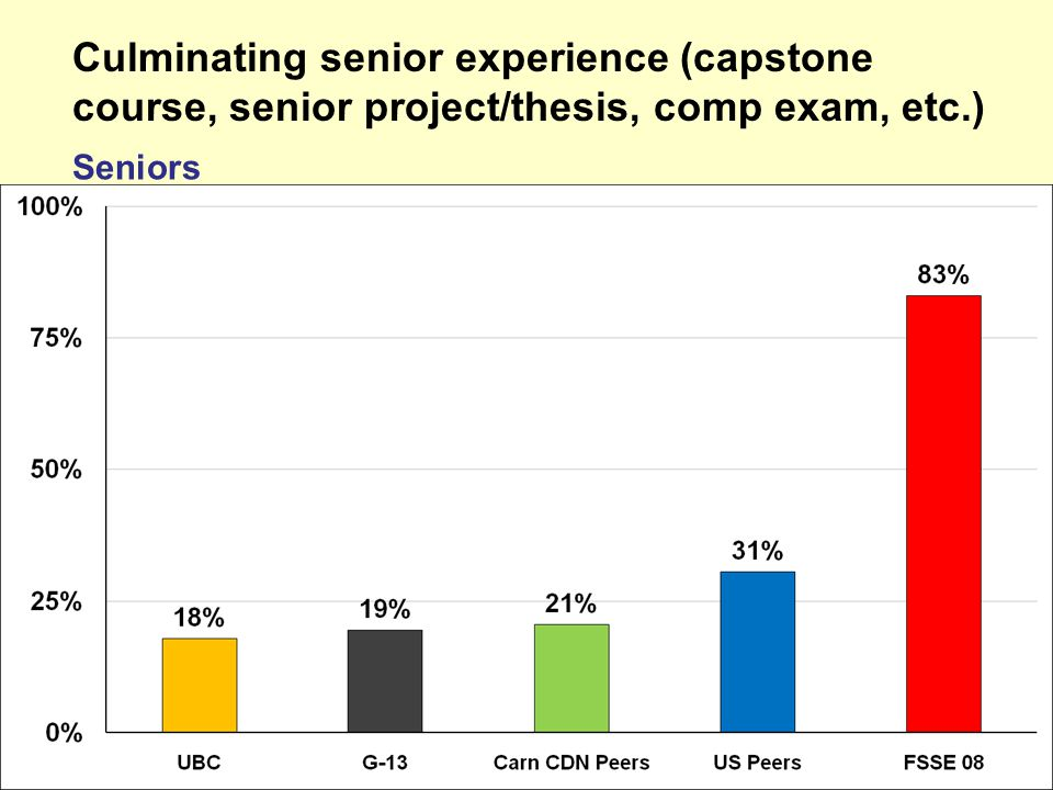 Culminating senior experience (capstone course, senior project/thesis, comp exam, etc.) Seniors