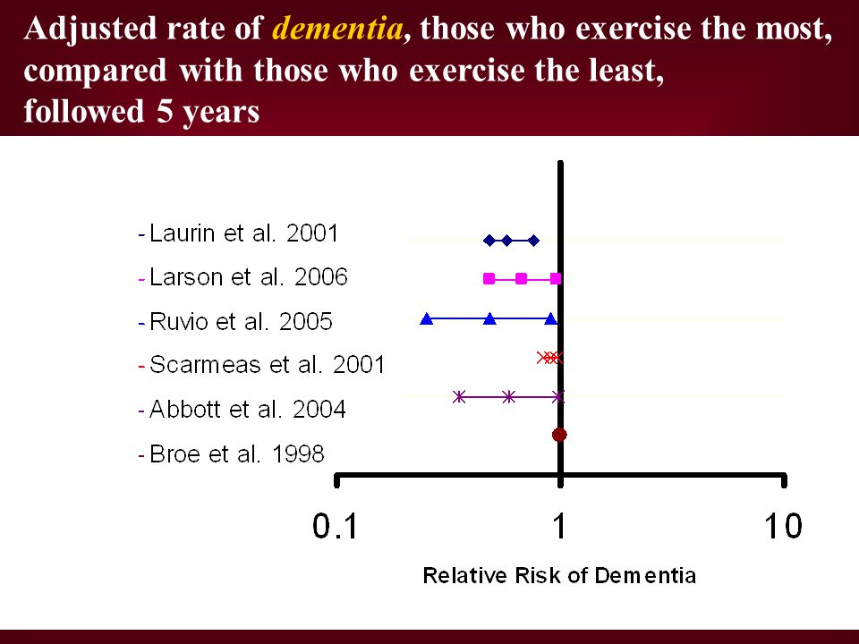 Adjusted rate of dementia, those who exercise the most, compared with those who exercise the least, followed 5 years