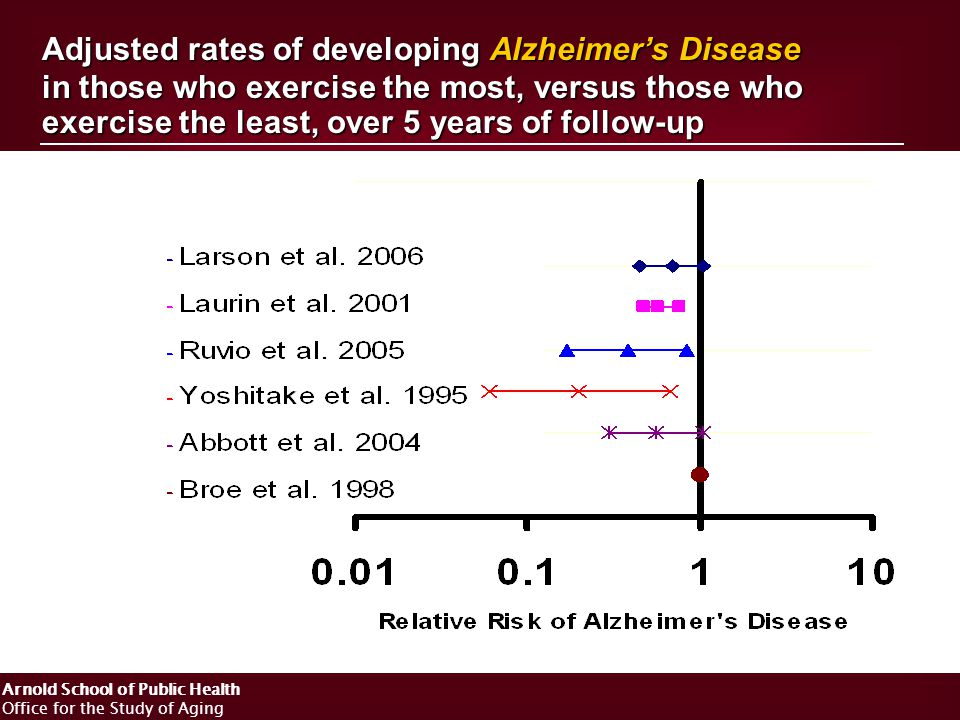 Arnold School of Public Health Office for the Study of Aging Adjusted rates of developing Alzheimer's Disease in those who exercise the most, versus those who exercise the least, over 5 years of follow-up