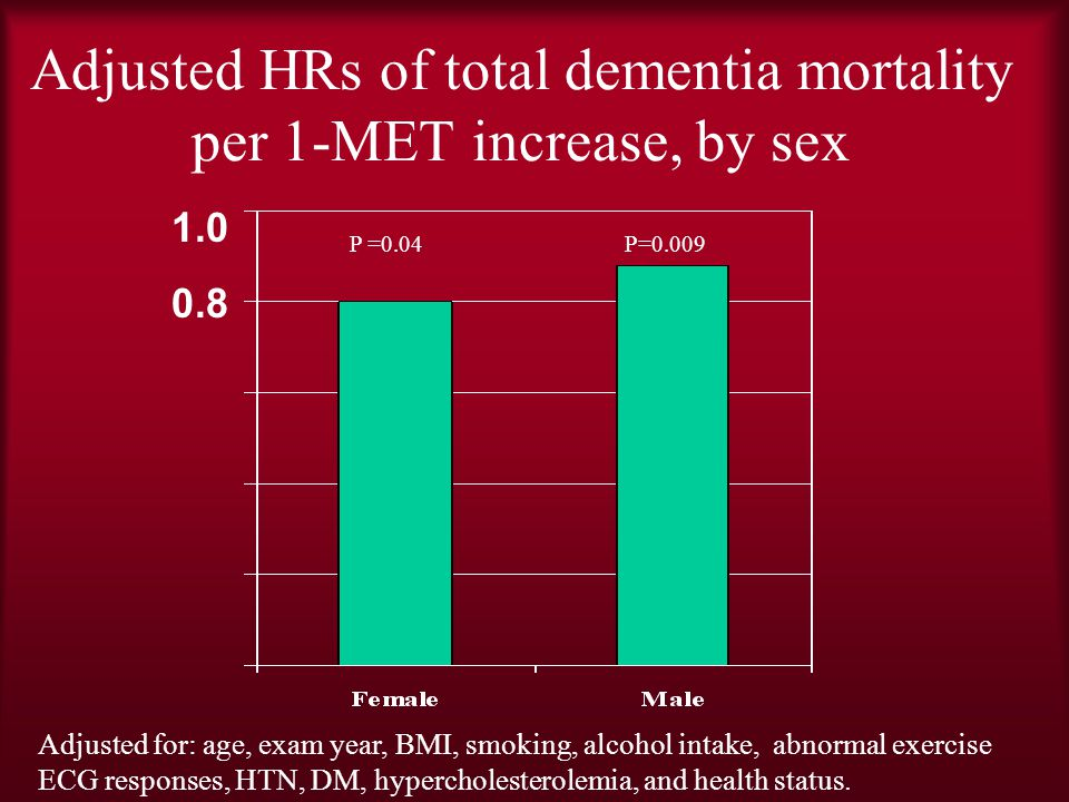 Adjusted HRs of total dementia mortality per 1-MET increase, by sex Adjusted for: age, exam year, BMI, smoking, alcohol intake, abnormal exercise ECG responses, HTN, DM, hypercholesterolemia, and health status.