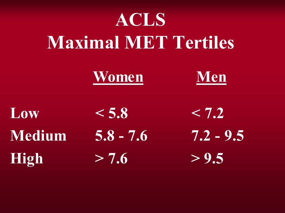 ACLS Maximal MET Tertiles Women Men Low 7.6 > 9.5