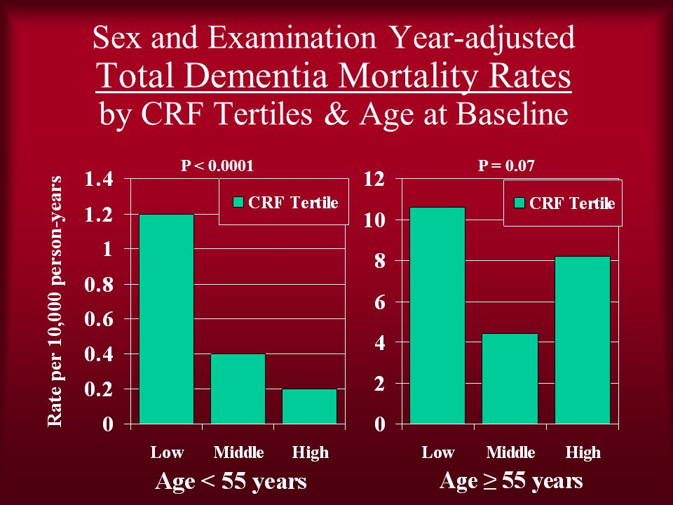 Sex and Examination Year-adjusted Total Dementia Mortality Rates by CRF Tertiles & Age at Baseline P = 0.07P < 0.0001