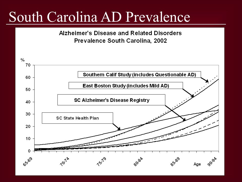 Arnold School of Public Health Office for the Study of Aging South Carolina AD Prevalence
