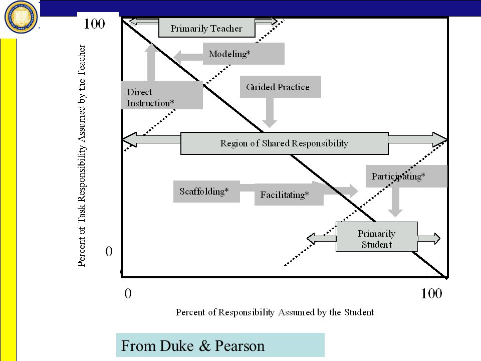 From Duke & Pearson