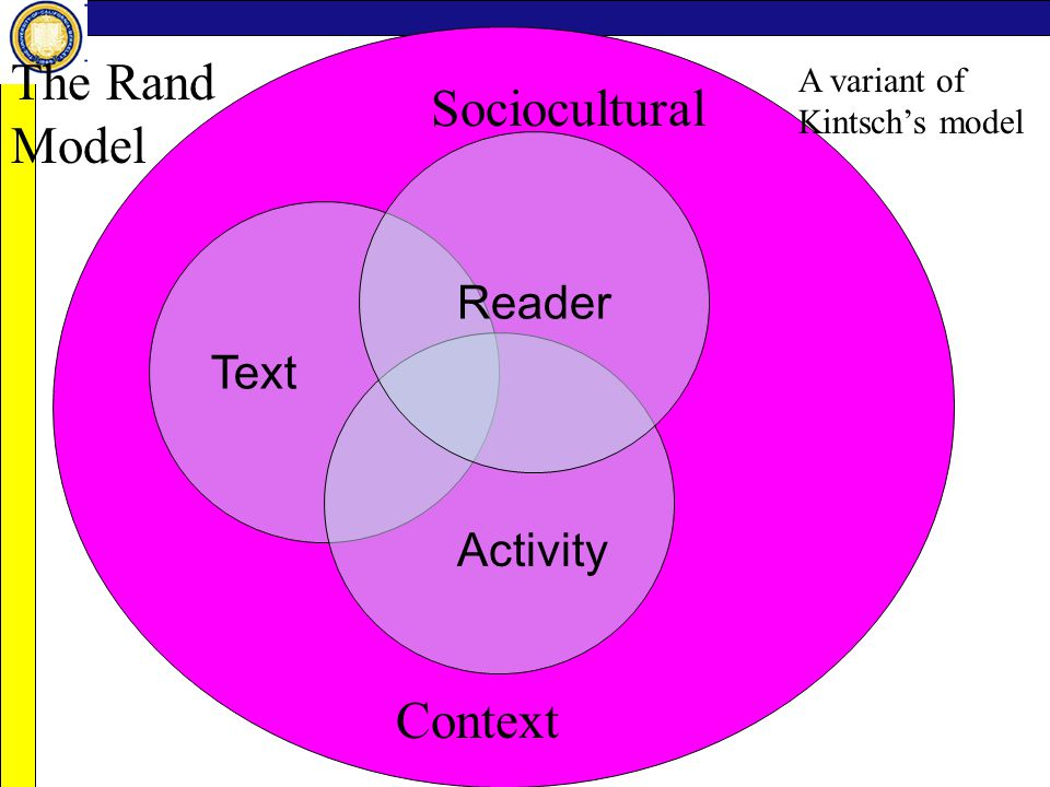 Text Reader Activity Sociocultural Context The Rand Model A variant of Kintsch's model