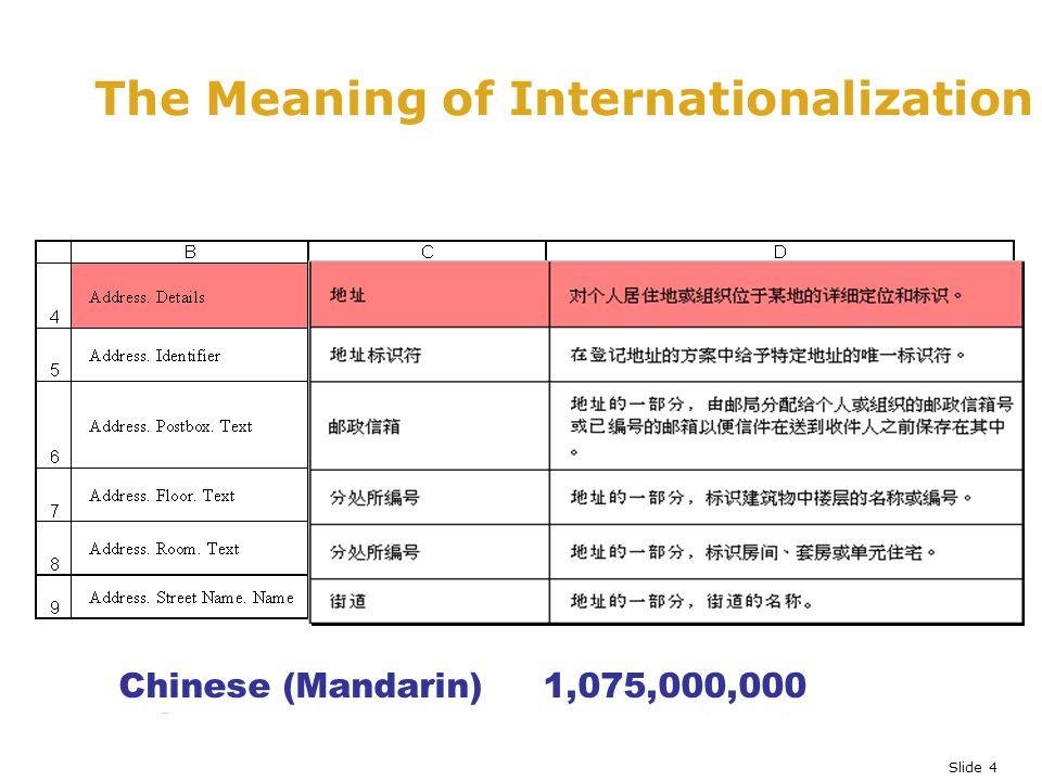 Slide 4 English514,000,000 Spanish425,000,000 Japanese120,000,000 Korean 60,000,000 Chinese (Mandarin) 1,075,000,000 The Meaning of Internationalization