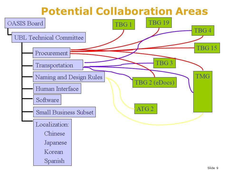 Slide 9 Potential Collaboration Areas TBG 1 TBG 3 ATG 2 TBG 19 TMG TBG 2 (eDocs) TBG 4 TBG 15