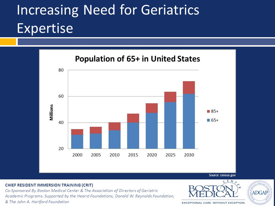 Increasing Need for Geriatrics Expertise CHIEF RESIDENT IMMERSION TRAINING (CRIT) Co-Sponsored By Boston Medical Center & The Association of Directors