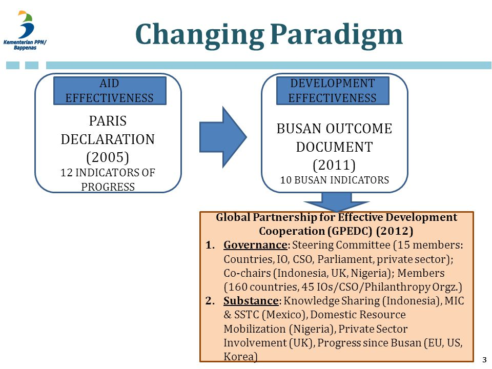 Changing Paradigm 3 Global Partnership for Effective Development Cooperation (GPEDC) (2012) 1.Governance: Steering Committee (15 members: Countries, IO, CSO, Parliament, private sector); Co-chairs (Indonesia, UK, Nigeria); Members (160 countries, 45 IOs/CSO/Philanthropy Orgz.) 2.Substance: Knowledge Sharing (Indonesia), MIC & SSTC (Mexico), Domestic Resource Mobilization (Nigeria), Private Sector Involvement (UK), Progress since Busan (EU, US, Korea) PARIS DECLARATION (2005) 12 INDICATORS OF PROGRESS BUSAN OUTCOME DOCUMENT (2011) 10 BUSAN INDICATORS AID EFFECTIVENESS DEVELOPMENT EFFECTIVENESS