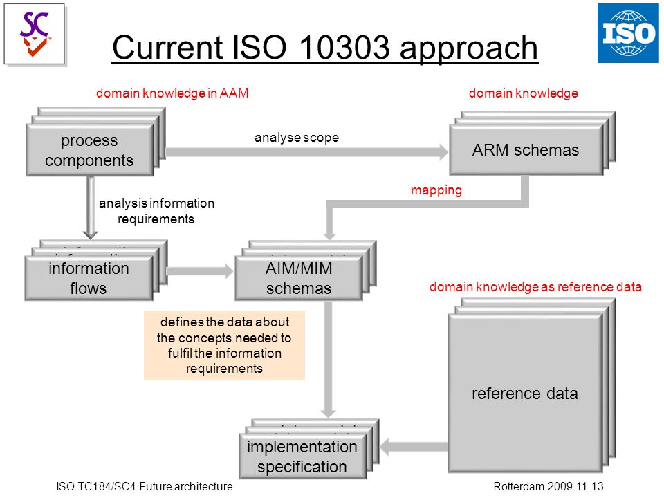 ISO TC184/SC4 Future architecture Rotterdam 2009-11-13 definitions of the concepts data model schemas data model schemas information flows process components process components process components ARM schemas analyse scope information flows AIM/MIM schemas analysis information requirements defines the data about the concepts needed to fulfil the information requirements data model schemas data model schemas implementation specification domain knowledgedomain knowledge in AAM mapping domain knowledge as reference data reference data Current ISO 10303 approach