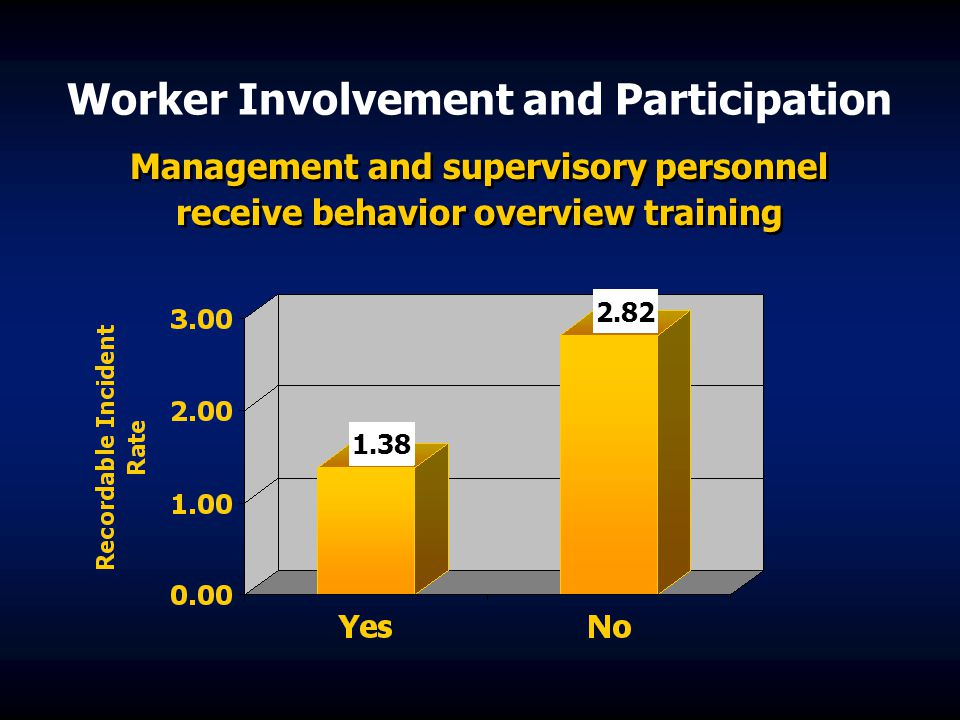 Worker Involvement and Participation Management and supervisory personnel receive behavior overview training 1.38 2.82
