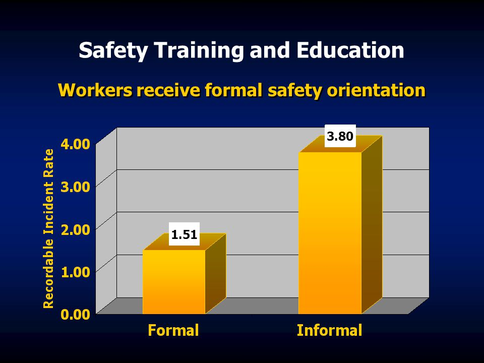 Safety Training and Education Workers receive formal safety orientation 1.51 3.80