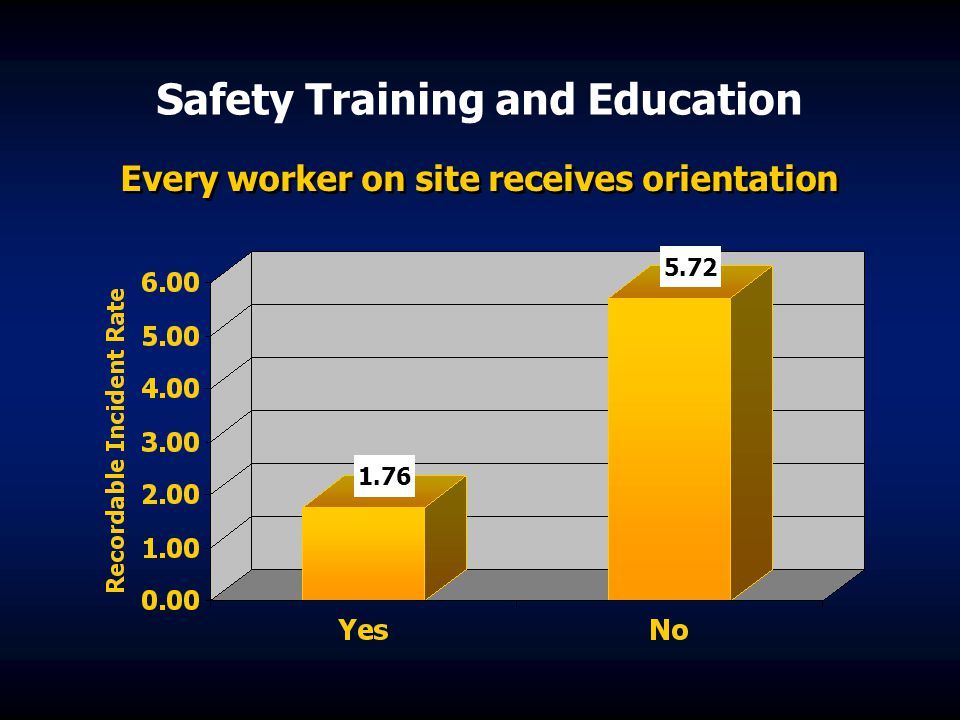 Safety Training and Education Every worker on site receives orientation 1.76 5.72