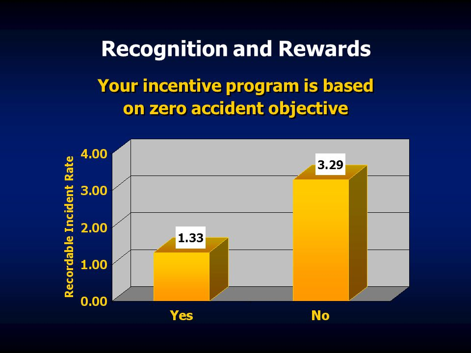 Recognition and Rewards Your incentive program is based on zero accident objective 1.33 3.29