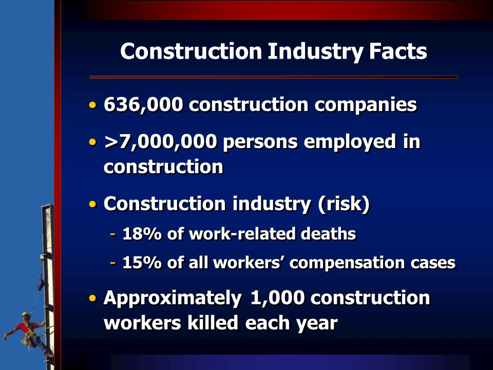 Construction Industry Facts 636,000 construction companies >7,000,000 persons employed in construction Construction industry (risk) -18% of work-relat