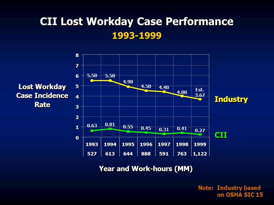 CII Lost Workday Case Performance 1993-1999 5.50 4.90 4.50 4.40 4.00 Est. 3.67 0.63 0.81 0.55 0.45 0.31 0.41 0.27 0 1 2 3 4 5 6 7 8 199319941995199619
