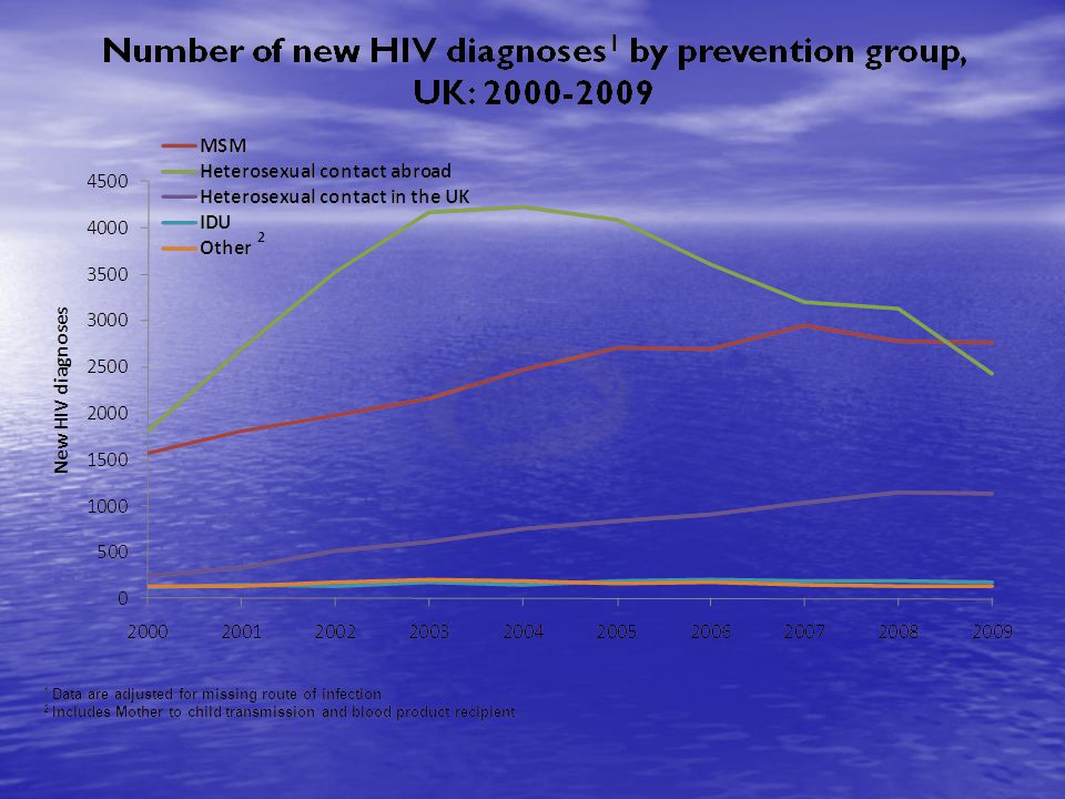 Introduction More than 2.1 million HIV tests were performed in 2010, most in STI clinic and antenatal settings.