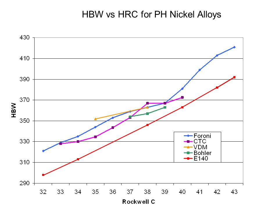 HBW vs HRC for PH Nickel Alloys