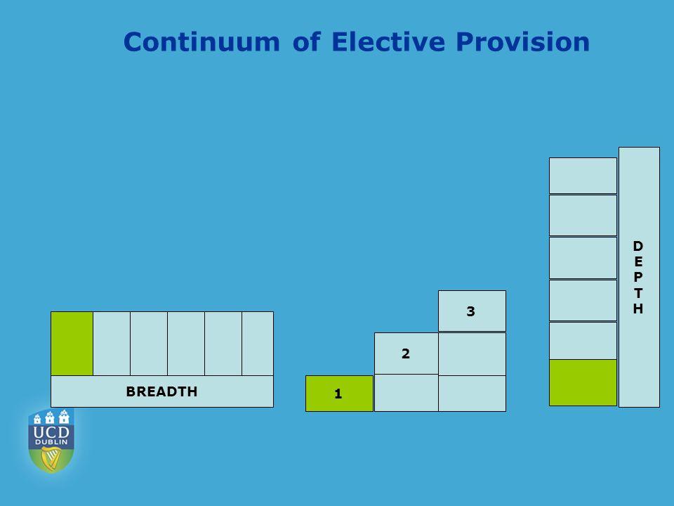 Continuum of Elective Provision BREADTH 1 2 3 DEPTHDEPTH