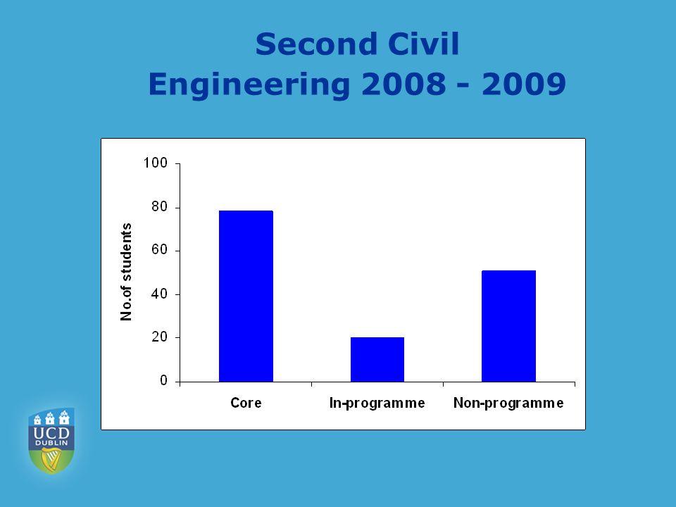 Second Civil Engineering 2008 - 2009
