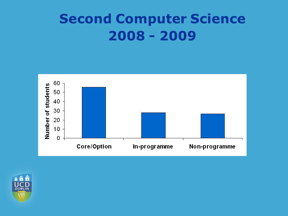 Second Computer Science 2008 - 2009