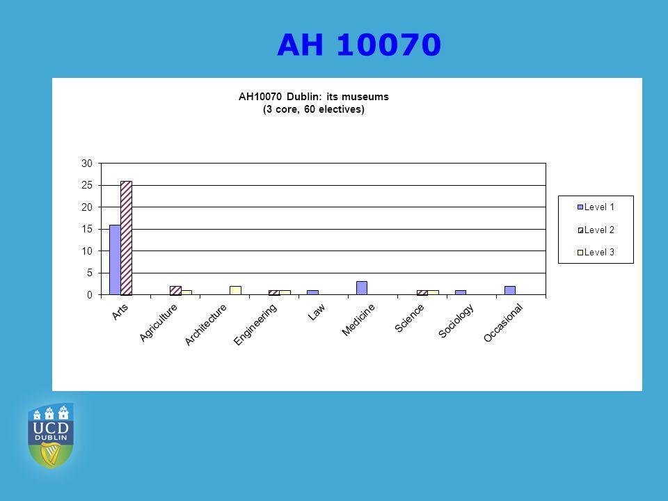 AH 10070