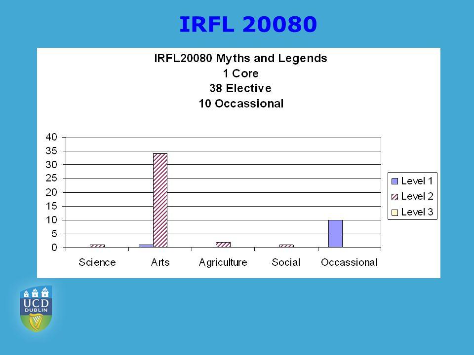 IRFL 20080