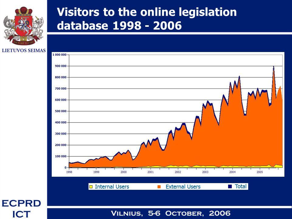 Visitors to the online legislation database 1998 - 2006