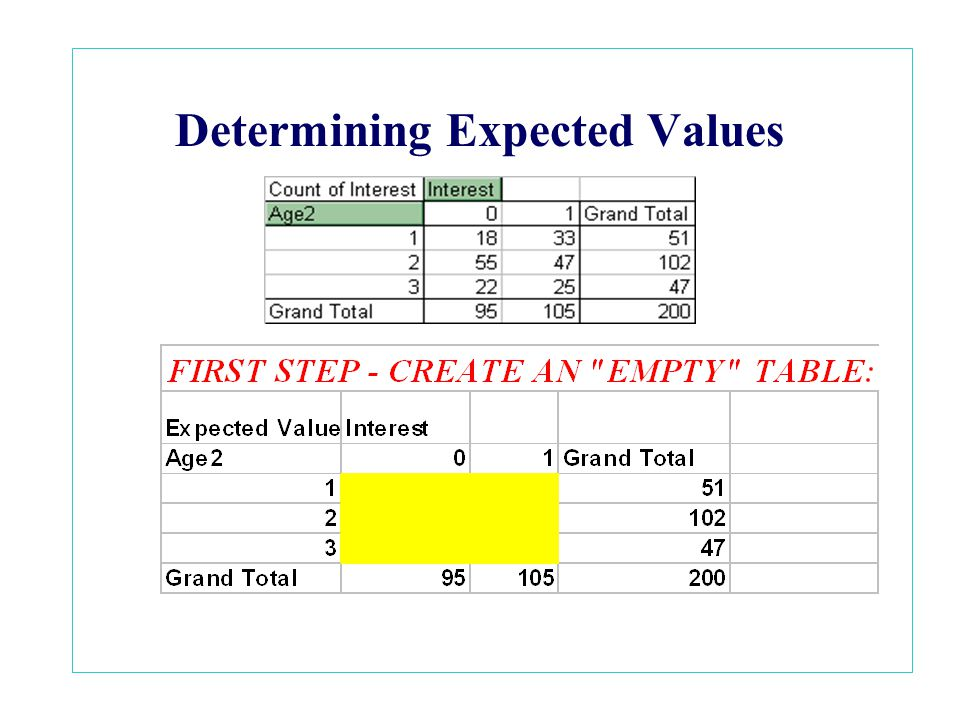 Determining Expected Values
