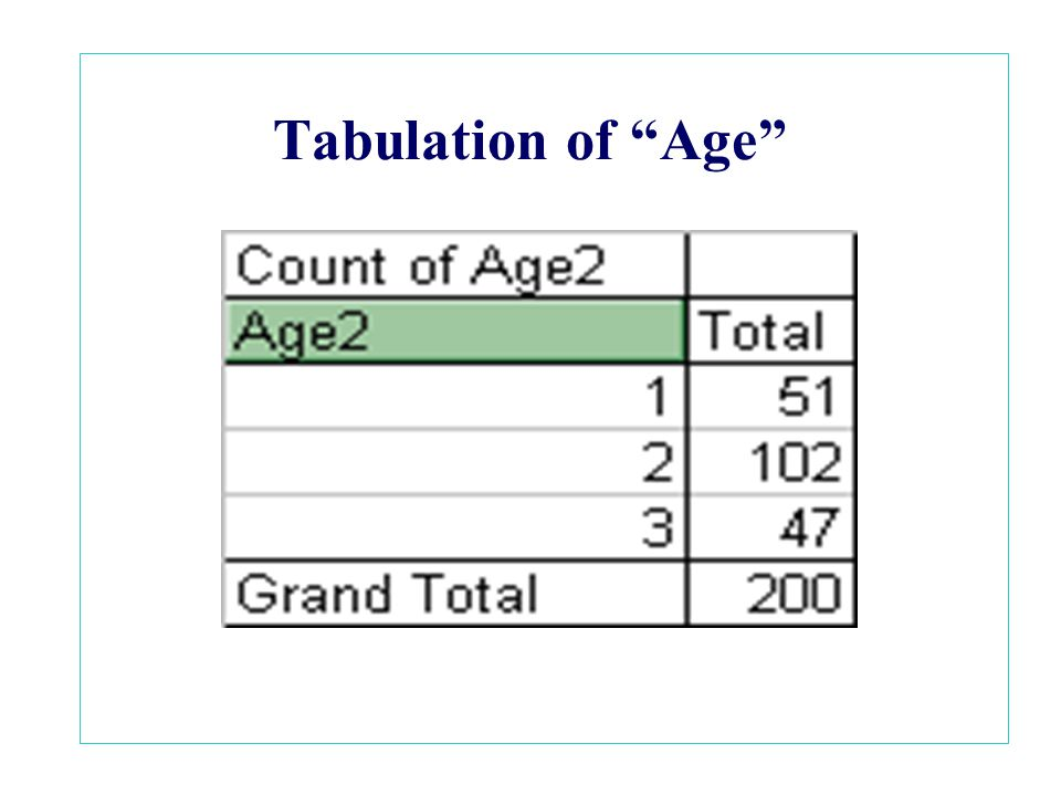 "Tabulation of ""Age"""