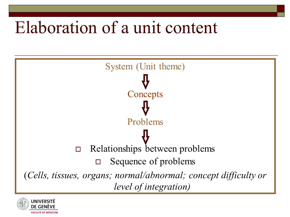 Elaboration of a unit content System (Unit theme) Concepts Problems  Relationships between problems  Sequence of problems (Cells, tissues, organs; normal/abnormal; concept difficulty or level of integration)