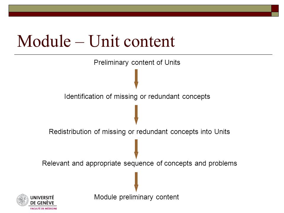 Module – Unit content Preliminary content of Units Identification of missing or redundant concepts Redistribution of missing or redundant concepts into Units Relevant and appropriate sequence of concepts and problems Module preliminary content