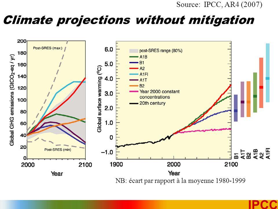 17 IPCC Source: IPCC, AR4 (2007) Climate projections without mitigation NB: écart par rapport à la moyenne 1980-1999