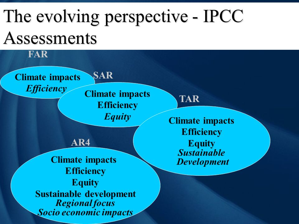 The evolving perspective - IPCC Assessments Climate impacts Efficiency FAR Climate impacts Efficiency Equity SAR Climate impacts Efficiency Equity Sus