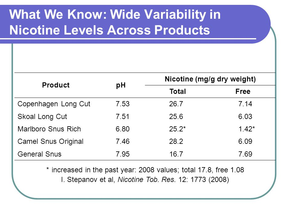 What We Know: Wide Variability in Nicotine Levels Across Products ProductpH Nicotine (mg/g dry weight) TotalFree Copenhagen Long Cut7.5326.77.14 Skoal Long Cut7.5125.66.03 Marlboro Snus Rich6.8025.2*1.42* Camel Snus Original7.4628.26.09 General Snus7.9516.77.69 *increased in the past year: 2008 values; total 17.8, free 1.08 I.
