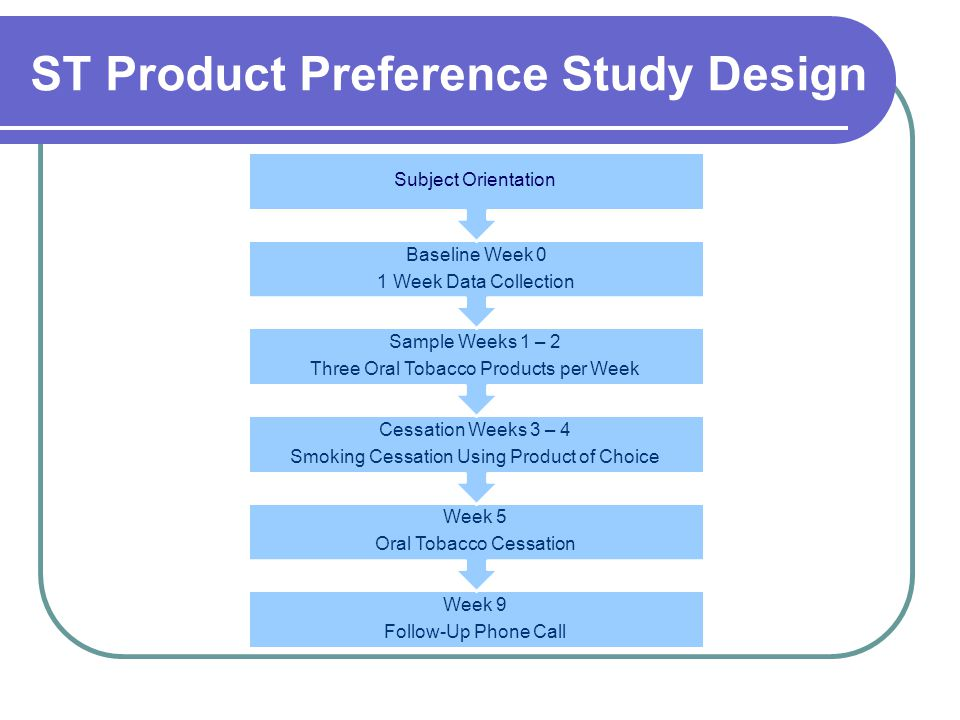 ST Product Preference Study Design Week 9 Follow-Up Phone Call Week 5 Oral Tobacco Cessation Cessation Weeks 3 – 4 Smoking Cessation Using Product of Choice Sample Weeks 1 – 2 Three Oral Tobacco Products per Week Baseline Week 0 1 Week Data Collection Subject Orientation