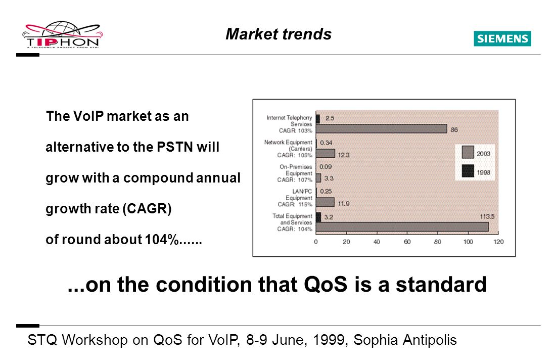 STQ Workshop on QoS for VoIP, 8-9 June, 1999, Sophia Antipolis S Market trends The VoIP market as an alternative to the PSTN will grow with a compound annual growth rate (CAGR) of round about 104%.........on the condition that QoS is a standard
