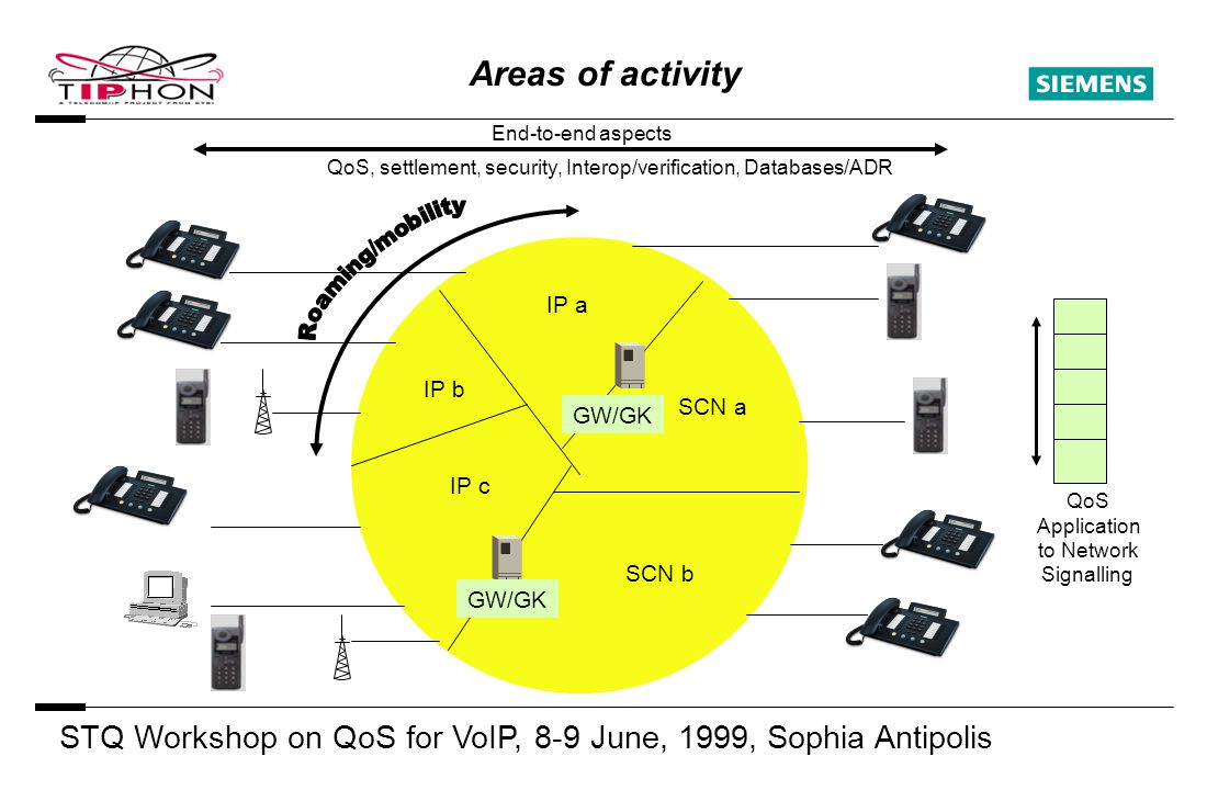 STQ Workshop on QoS for VoIP, 8-9 June, 1999, Sophia Antipolis S Areas of activity IP a IP b IP c SCN b SCN a QoS, settlement, security, Interop/verification, Databases/ADR End-to-end aspects GW/GK QoS Application to Network Signalling