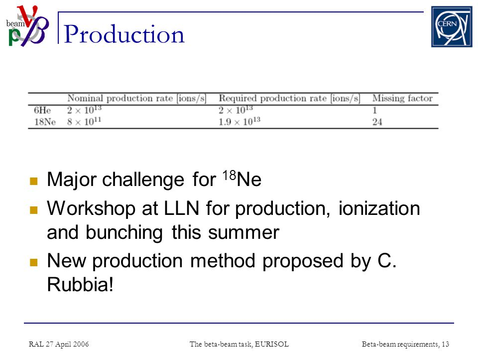 RAL 27 April 2006 The beta-beam task, EURISOL Beta-beam requirements, 13 Production Major challenge for 18 Ne Workshop at LLN for production, ionization and bunching this summer New production method proposed by C.