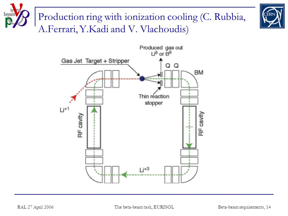 RAL 27 April 2006 The beta-beam task, EURISOL Beta-beam requirements, 14 Production ring with ionization cooling (C.