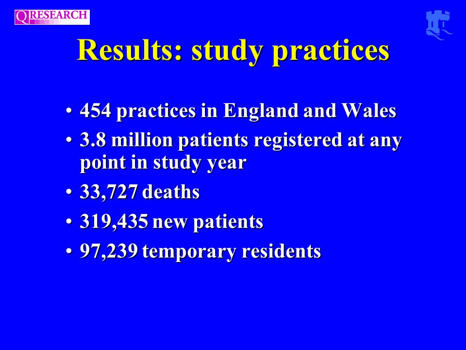 Results: study practices 454 practices in England and Wales454 practices in England and Wales 3.8 million patients registered at any point in study year3.8 million patients registered at any point in study year 33,727 deaths33,727 deaths 319,435 new patients319,435 new patients 97,239 temporary residents97,239 temporary residents
