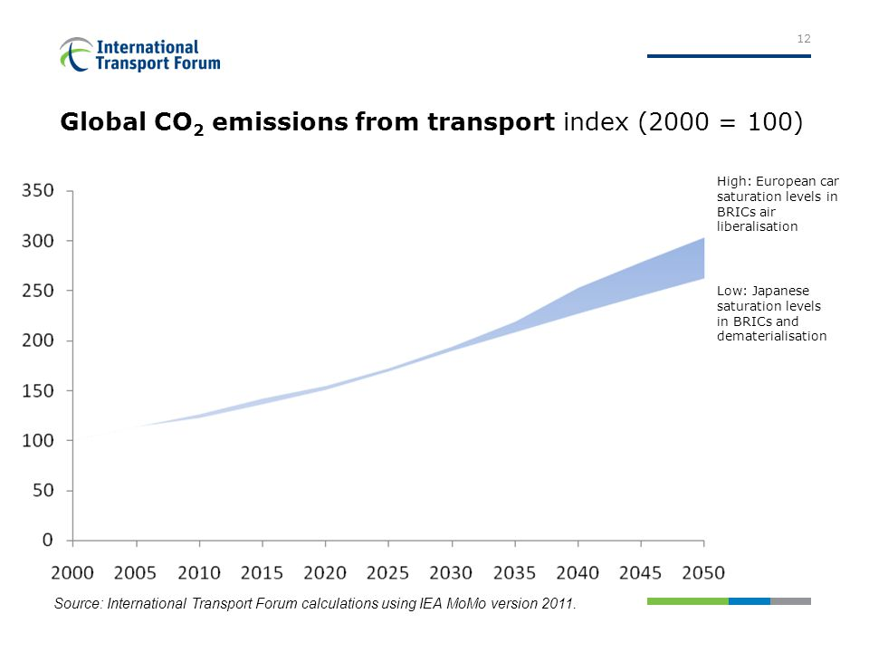 Global CO 2 emissions from transport index (2000 = 100) 12 Source: International Transport Forum calculations using IEA MoMo version 2011.