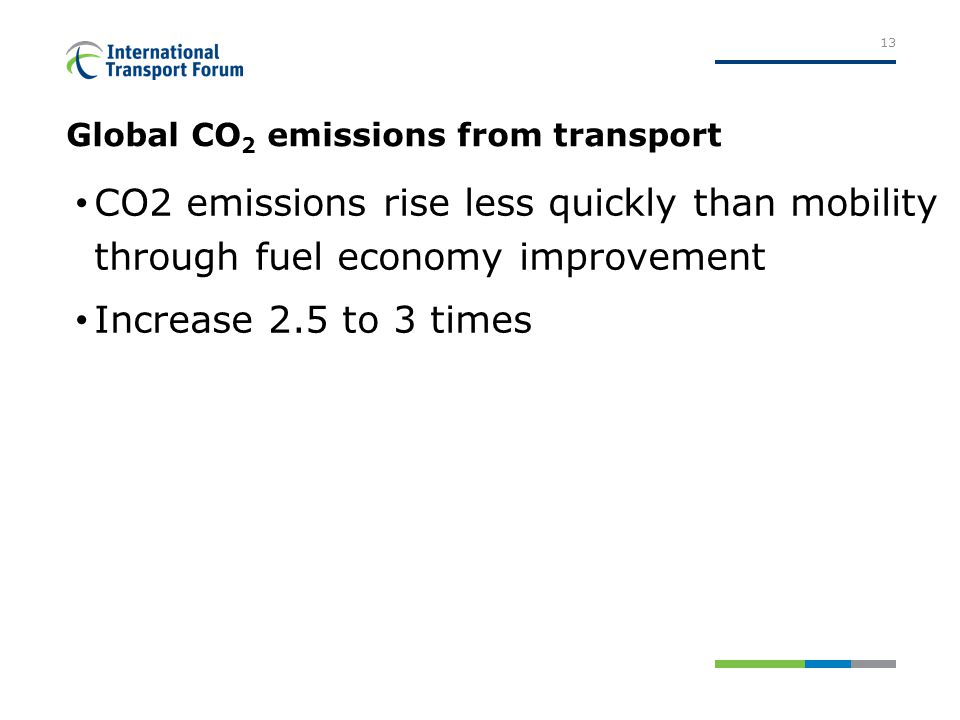 Global CO 2 emissions from transport CO2 emissions rise less quickly than mobility through fuel economy improvement Increase 2.5 to 3 times 13